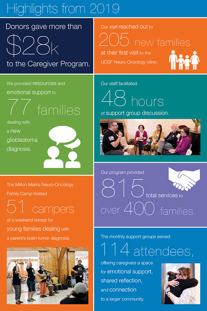 infographic of the Caregiver Program's 2019 highlights
